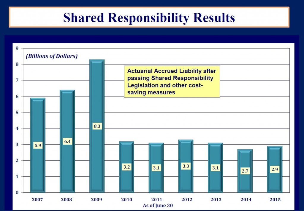 Shared Responsibility Results through 2015